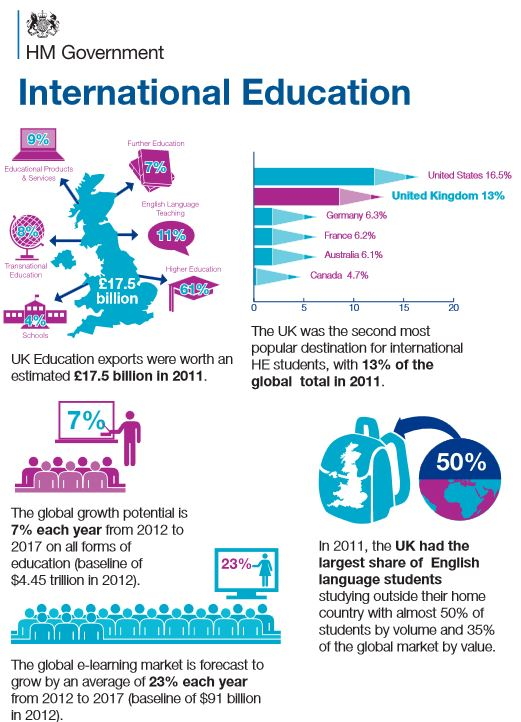 New UK strategy aims for 20% growth in international enrolment